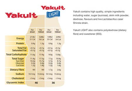 Yakult Ingredient List, Crowdink.com