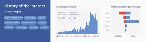 History of the Internet [image source: Facebook IQ, Adweek], crowd ink, crowdink, crowdink.com, crowdink.com.au