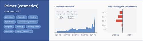 Primer [image source: Facebook IQ, Adweek], crowd ink, crowdink, crowdink.com, crowdink.com.au