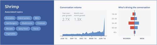 Shrimp Facebook Data [image source: Facebook IQ, Adweek], crowd ink, crowdink, crowdink.com, crowdink.com.au