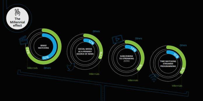 The Millennial Effect [image source: Deloitte Media Consumer Survey 2016], crowd ink, crowdink, crowdink.com, crowdink.com.au
