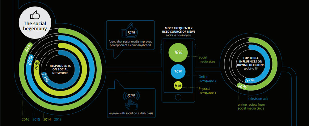 The Social Hegemony [image source: Deloitte Media Consumer Survey 2016], crowd ink, crowdink, crowdink.com, crowdink.com.au