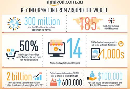 Amazon Infographics