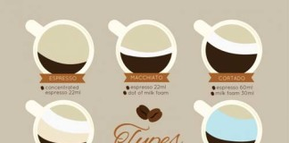 Types of Coffee, crowdink, crowd ink, crowdink.com, crowdink.com.au